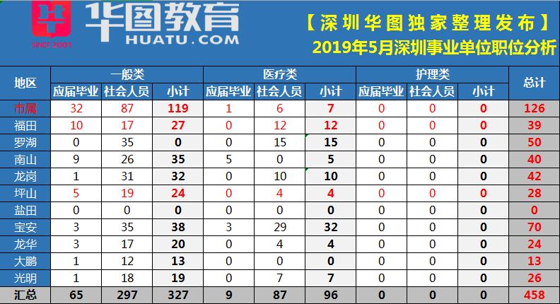 2019深圳事业单位考试职位表