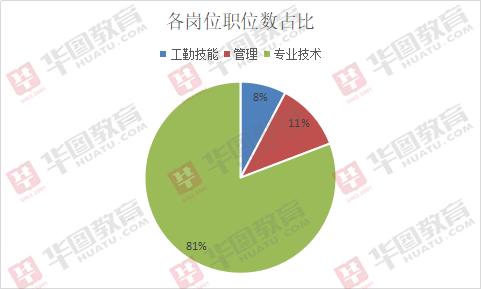 2019兰州市下载app领彩金37招802人,81%职位属于专业技术岗