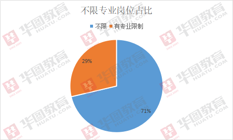 2019海南三支一扶招300人,60%为扶贫职位!
