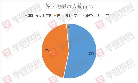 2019年青海招录822名公务员£¬279个职位不限专业!