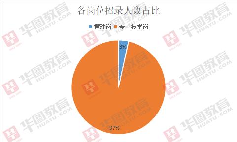 2019年宁德事业单位考试招715人,93%职位不限定性别!