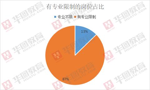 2019年宁德事业单元考试招715人,93%职位不限制性别!