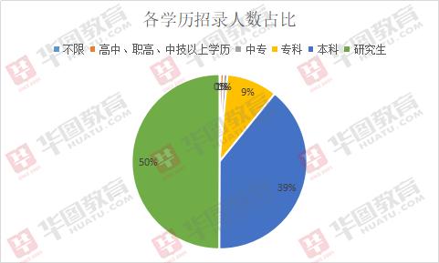 2019年河北事業單位招2032人,近半數職位要求研究生學歷!