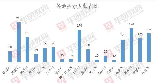 2019年湖北三支一扶招录1500人,人社岗位设置最多!