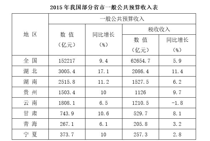 2015年我国部分省市一般公共预算收入表