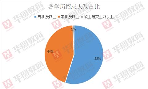 2019年安徽教师招聘15444人,超一万职位为小学教师