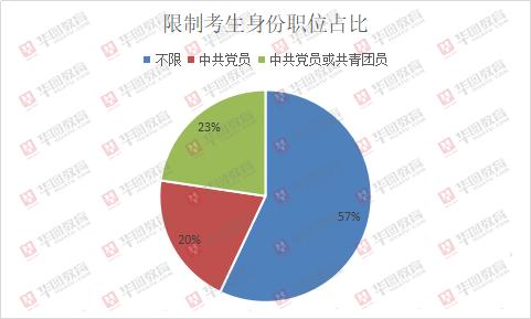 2019年北京京考补录689人,公务员选调生均有补录!