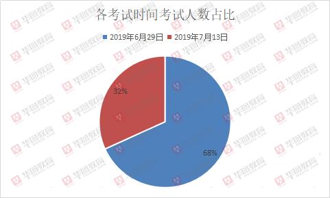 2019年西藏第二批事业单位招3216人,近七成为教师岗位