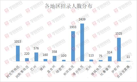 2019新疆特岗教师招8837人,近半数职位仅需大专学历!