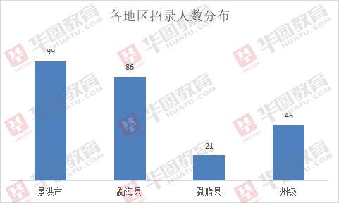 2019西双版纳事业单位招269人,专业技术岗超90%