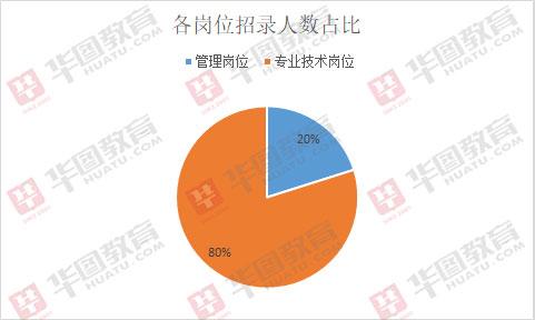 2019山東泗水事業單位招522人,近六成職位大專可報