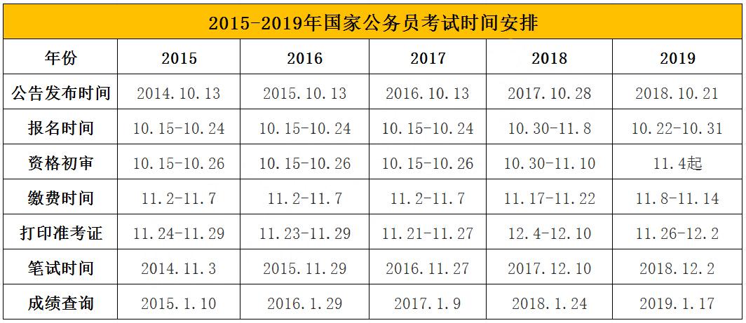 近三年國家公務員考試的重要時間節點安排