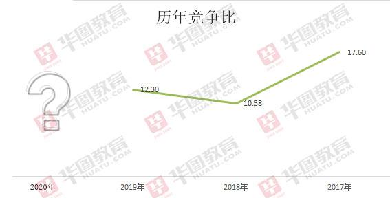 2020年北京公務員考試難度分析_2020北京市考公告