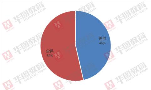 2019河南信阳兴发首页xf187招715人,87%要求本科及以上学历