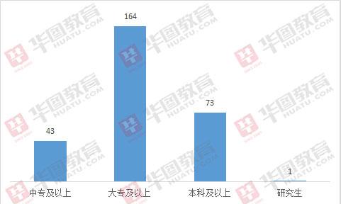2019广东恩平下载app领彩金37招281人,近60%职位仅需大专学历