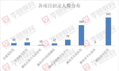 2019潍坊医疗类兴发首页xf187招771人,超四成职位仅需专科