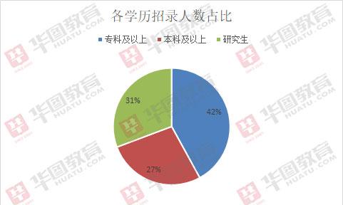 2019濰坊醫療類事業單位招771人,超四成職位僅需專科學歷
