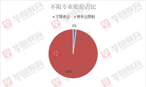 2019興安盟事業單位招556人,超90%職位要求學歷本科以上