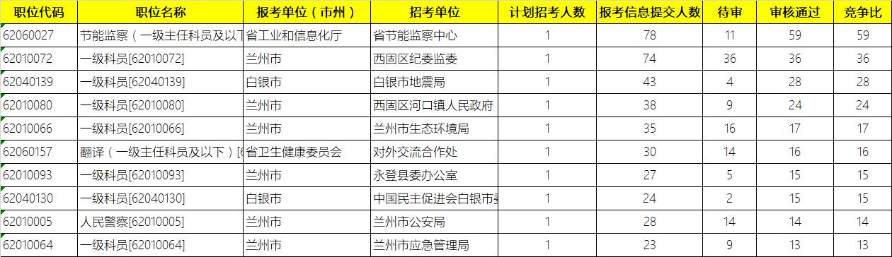 2019年甘肃省考报名第一日,大多数考生持观望态度
