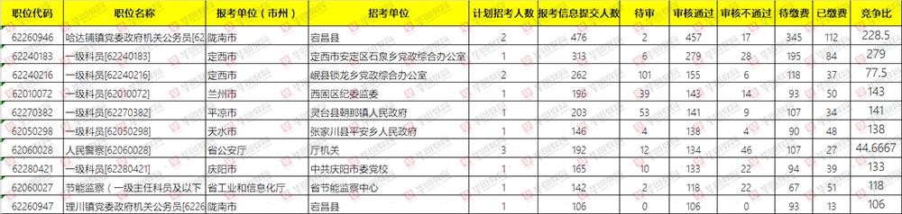 2019年甘肃省考报名第二日,近万人过审 竞争比最高达279:1