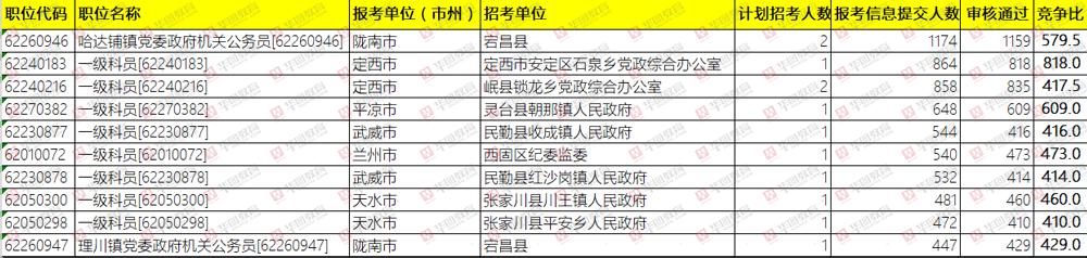 2019年甘�C省考�竺�第八天:�竺�人�党�5.6�f,4.4�f�^��