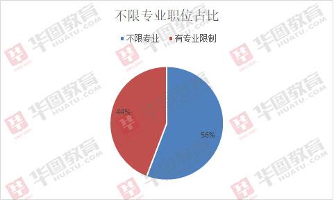 2019年西藏公務員考試招錄303人職位分析