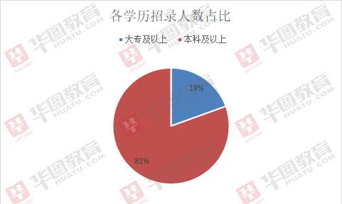 2019年西藏公务员考试招录303人职位分析