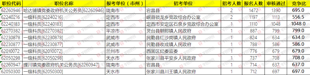 2019年甘肃公务员报名2天倒计时:7.6万人过审,首个岗位竞争比破千