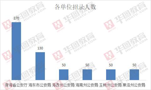 2019年青海辅警招聘600人,均不限专业!