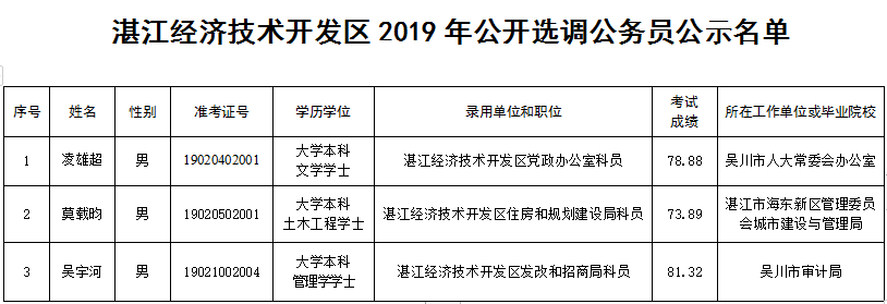 湛江經濟技術開發區2019年公開選調公務員公示名單
