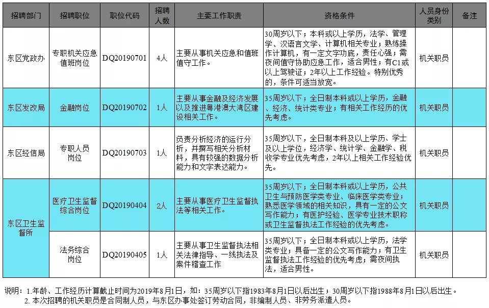 東區辦事處招聘工作人員職位表