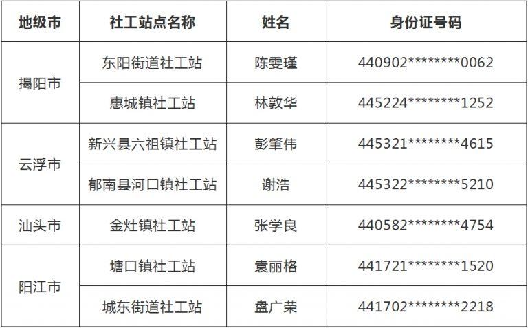 """第二批廣東社工""""雙百計劃""""補錄社工錄用人員名單"""