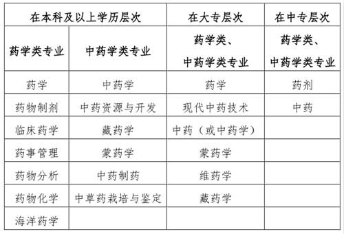 中國人事考試網藥師報名入口_2019年執業藥師資格報名條件
