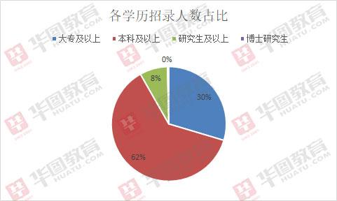 2019丰台区事业单位招306人,近7成职位不限北京生源