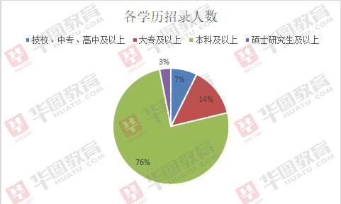2019北京朝阳区事业单位招287人,近七成职位不限北京生源