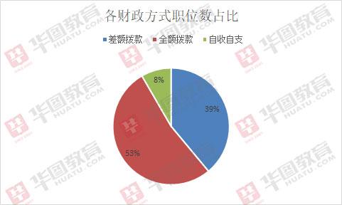 2019吉林长春事业单位招981人,超九成岗位不限性别