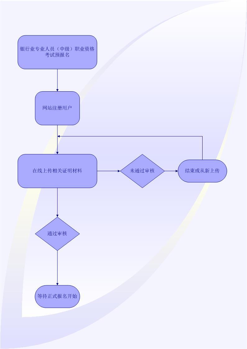 【银行从业资格报名入口】福建2019下半年中级银行从业资格考试报名