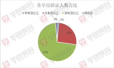 2019遵义事业单位招1331人职位解读:管理岗占三分之一