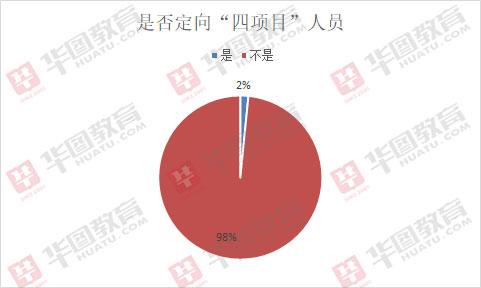 2019遵义下载app领彩金37招1331人职位解读:管理岗占三分之一
