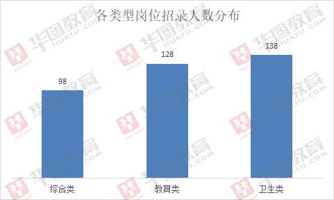 2019山東泰安事業單位招364人,半數職位要求本科及以