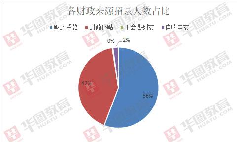 2019山東泰安事業單位招364人,半數職位要求本科及以上學歷