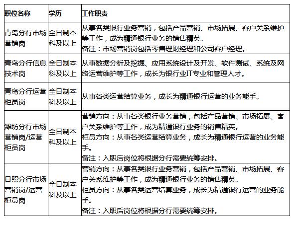 2020招商银行山东青岛分行秋季校园招聘公告