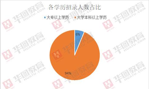 2019吉林遴选公务员661人,超三成职位限定党员报考