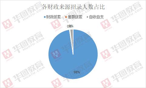2019广东梅县事业单位招255人职位表分析:最低学历要求本科