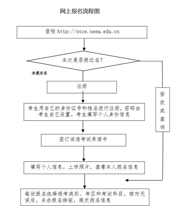 教师资格证网上报名流程图