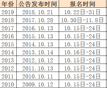 [2020全面取消事业编制]国考职位