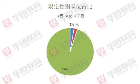 2019年内蒙古兴安盟事业单位必威体育app1350人,近7成职位专科可报