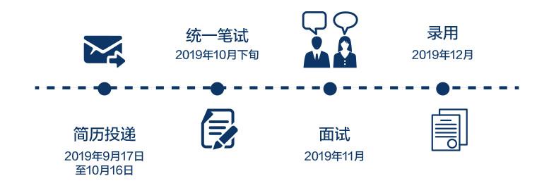 2020浦发银行校园招聘都什么流程?