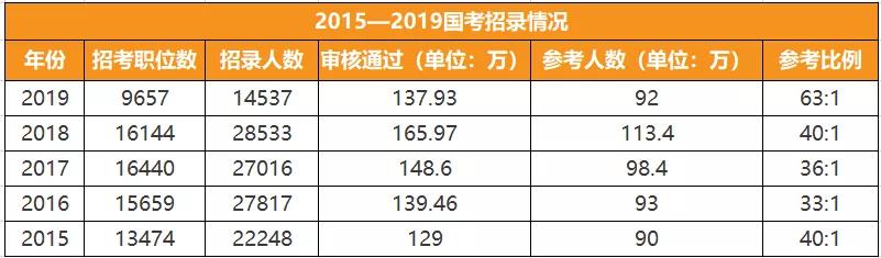2015-2019年国考招录情况