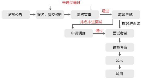 国家公务员考试流程图